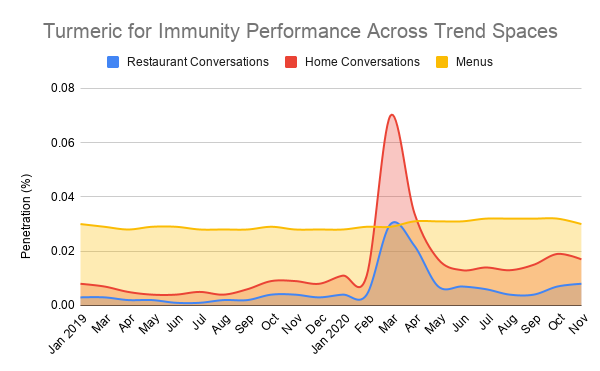 Turmeric for Immunity Performance Across Trend Spaces.png