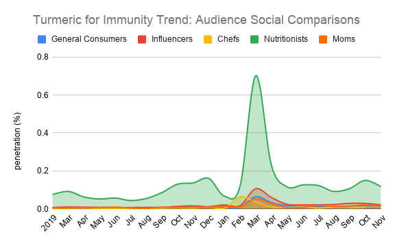 Turmeric for Immunity Trend_ Audience Social Comparisons.png