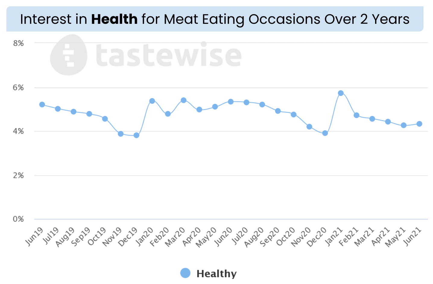 health and regular meat.png